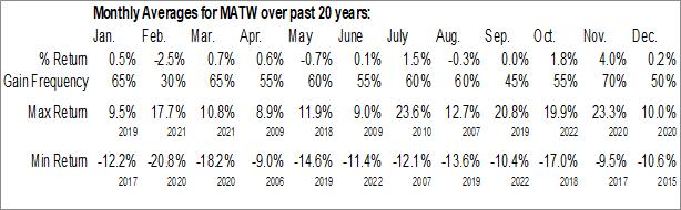 Monthly Seasonal Matthews International Corporation (NASD:MATW)
