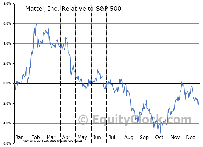 MAT Relative to the S&P 500
