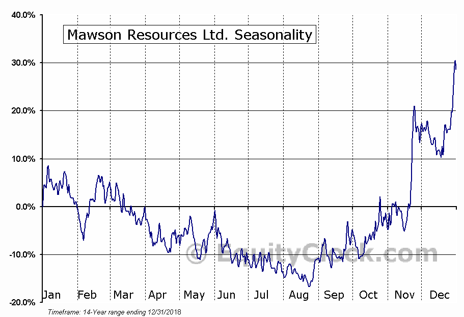 Mawson Resources Ltd. (TSE:MAW) Seasonal Chart