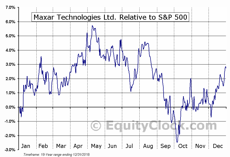 MAXR.TO Relative to the S&P 500