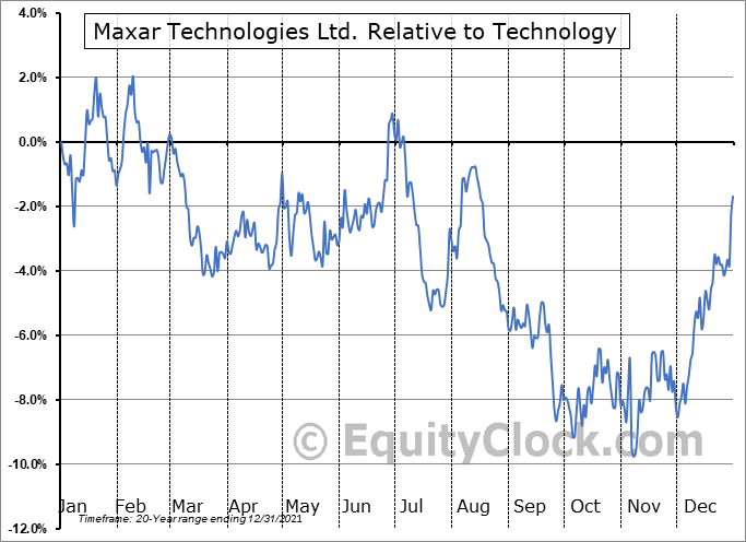 MAXR.TO Relative to the Sector