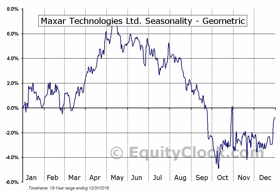 Maxar Technologies Ltd. (TSE:MAXR.TO) Seasonality