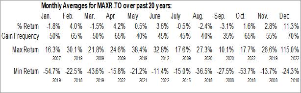 Monthly Seasonal Maxar Technologies Ltd. (TSE:MAXR.TO)
