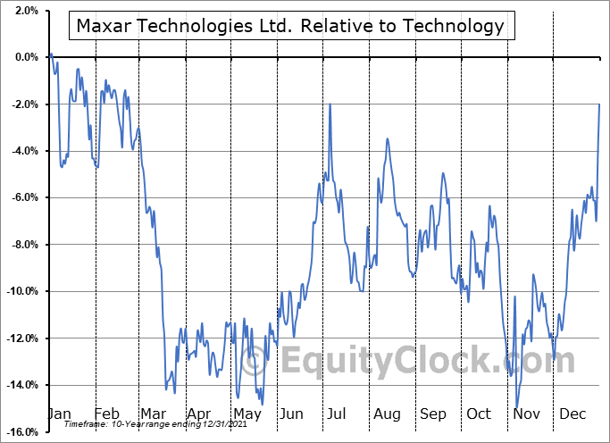 MAXR Relative to the Sector