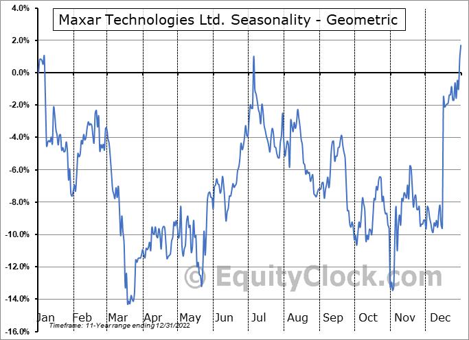 Maxar Technologies Ltd. (NYSE:MAXR) Seasonality