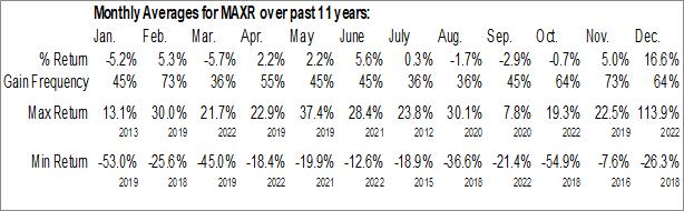 Monthly Seasonal Maxar Technologies Ltd. (NYSE:MAXR)