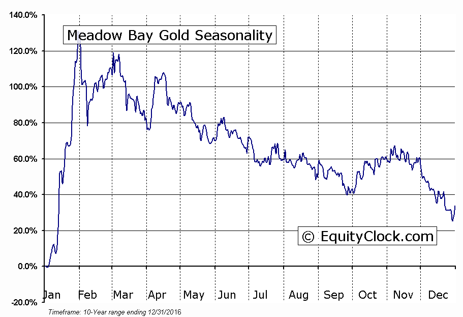 Meadow Bay Gold (TSE:MAY) Seasonality