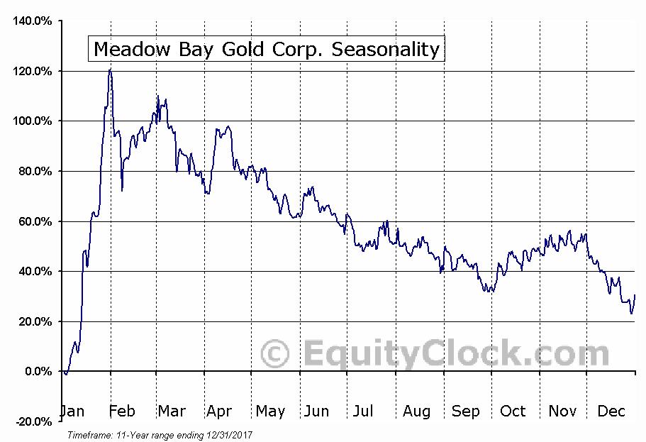 Meadow Bay Gold Corp. (TSXV:MAY.V) Seasonality