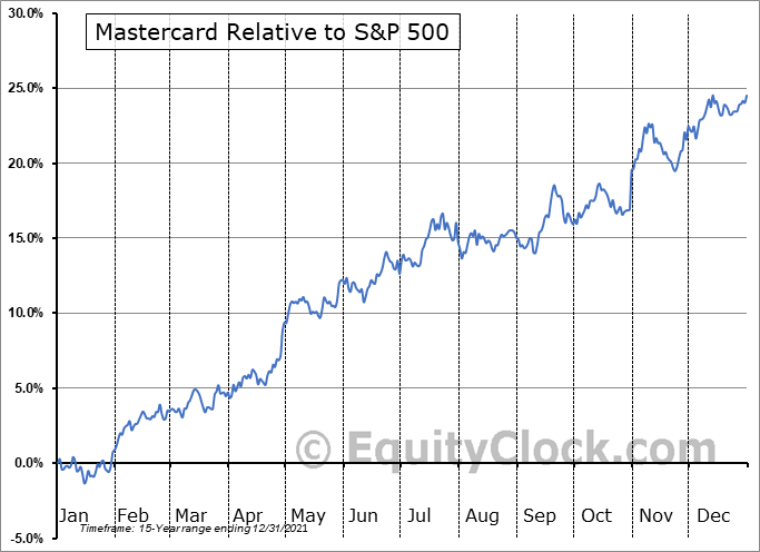 MA Relative to the S&P 500