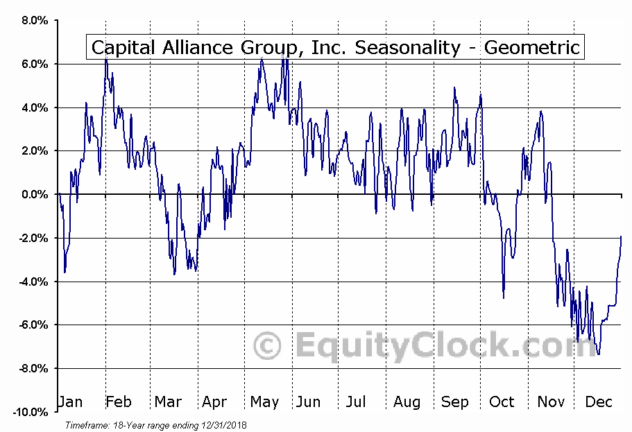 Capital Alliance Group, Inc. (TSE:MBA.TO) Seasonality