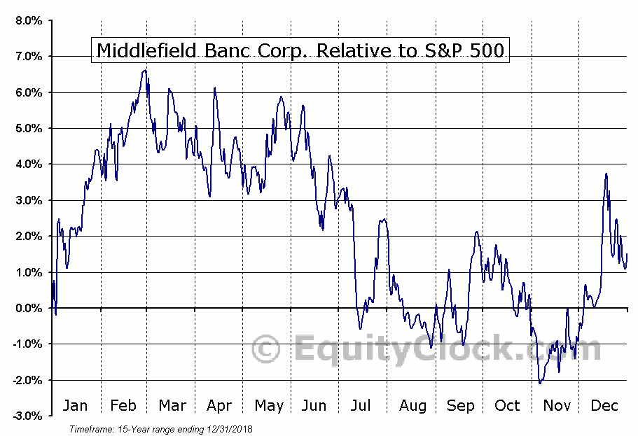 MBCN Relative to the S&P 500