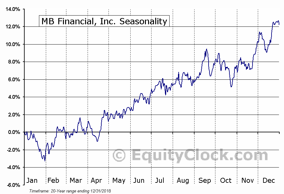 MB Financial Inc. (MBFI) Seasonal Chart