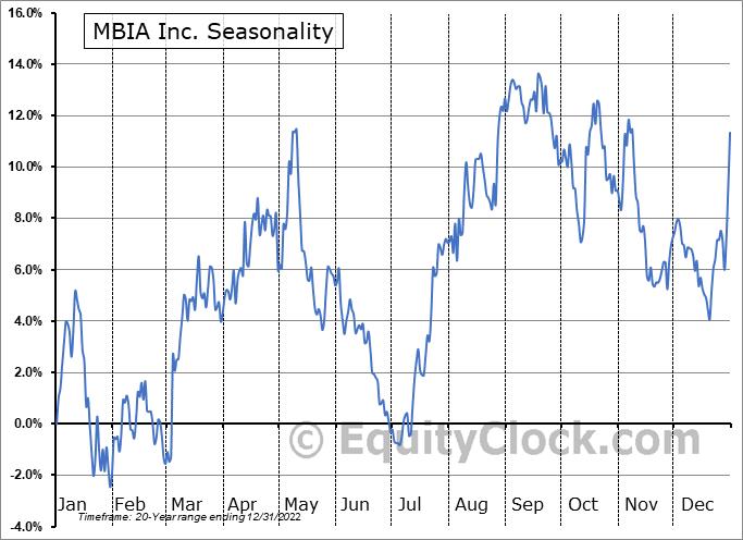 MBIA Inc. (NYSE:MBI) Seasonality