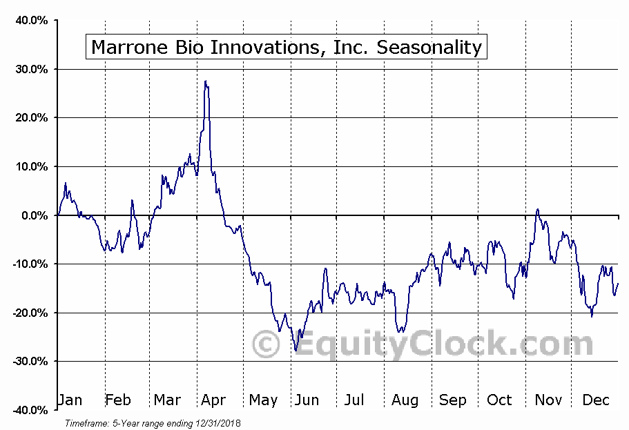 Marrone Bio Innovations, Inc. (MBII) Seasonal Chart