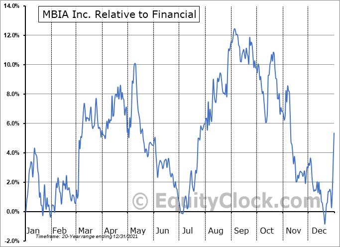 MBI Relative to the Sector