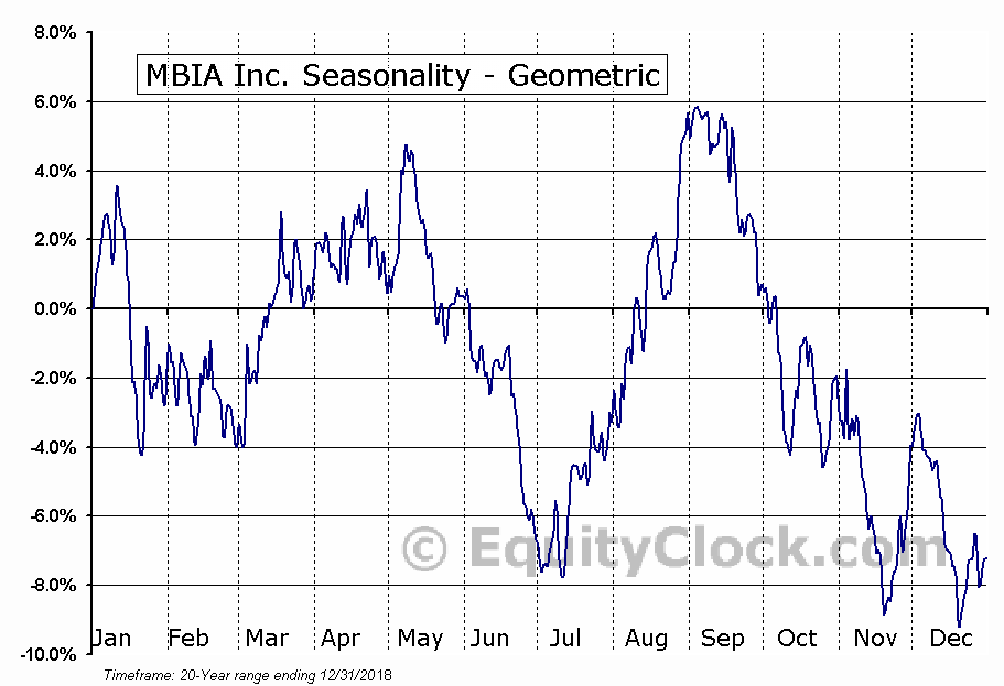 MBIA Inc. (NYSE:MBI) Seasonality
