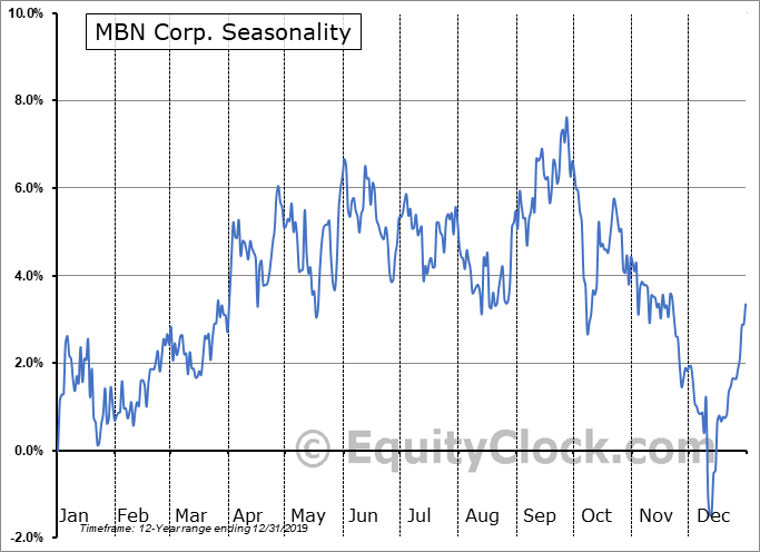 MBN Corp. (TSE:MBN.TO) Seasonality