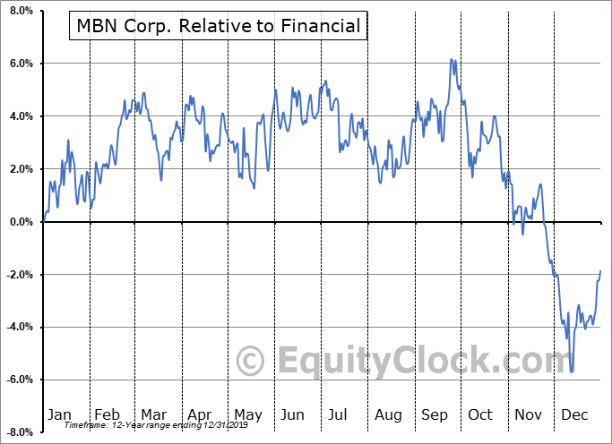 MBN.TO Relative to the Sector