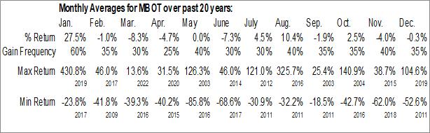Monthly Seasonal Microbot Medical, Inc. (NASD:MBOT)