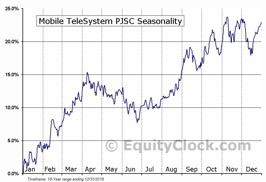 Mobile TeleSystems OJSC (MBT) Seasonal Chart