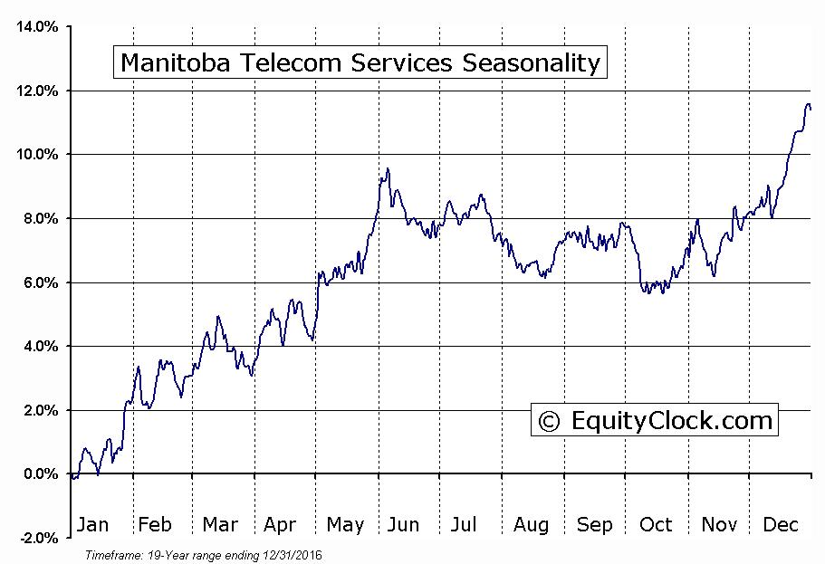 Manitoba Telecom Services  (TSE:MBT) Seasonal Chart