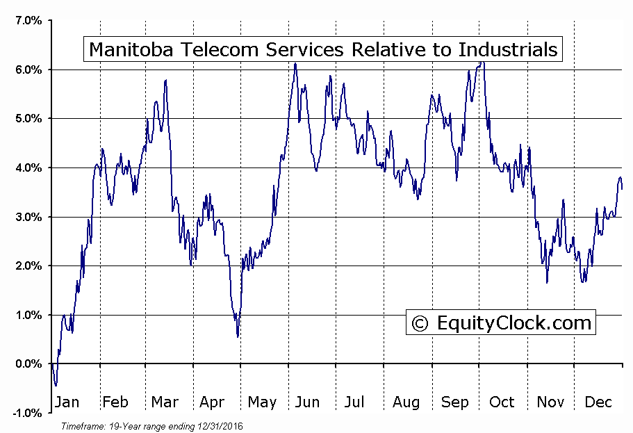 MBT.TO Relative to the Sector