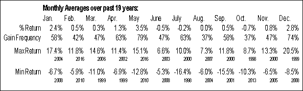 MBT.TO Monthly Averages