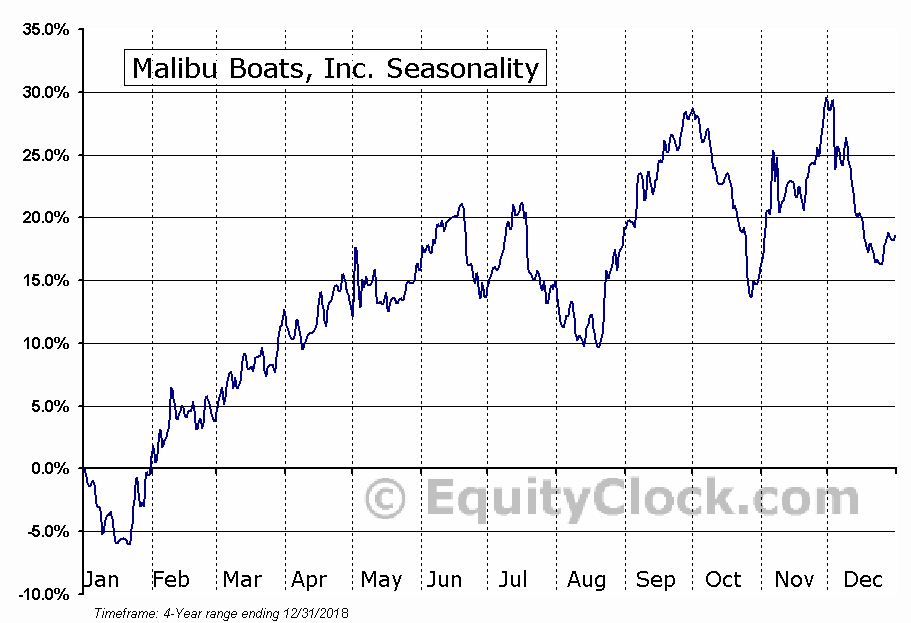 Malibu Boats, Inc. (MBUU) Seasonal Chart