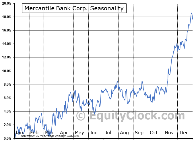 Mercantile Bank Corporation Seasonal Chart