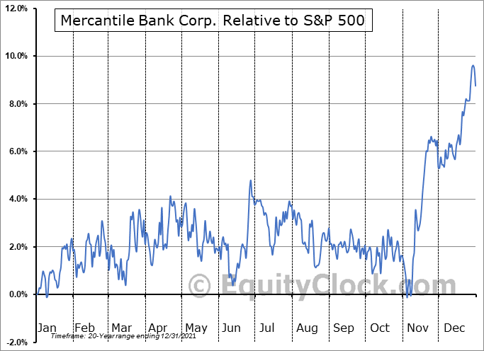 MBWM Relative to the S&P 500