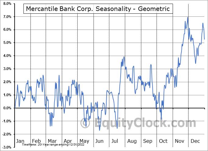 Mercantile Bank Corp. (NASD:MBWM) Seasonality