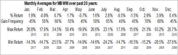 Monthly Seasonal Mercantile Bank Corp. (NASD:MBWM)