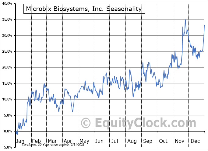 Microbix Biosystems, Inc. (TSE:MBX.TO) Seasonality