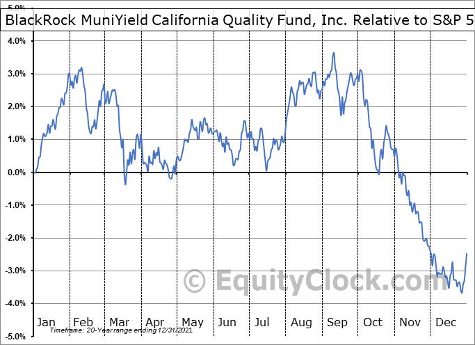 MCA Relative to the S&P 500