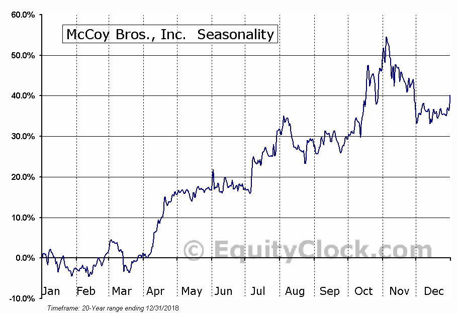 McCoy Bros., Inc. (TSE:MCB) Seasonal Chart