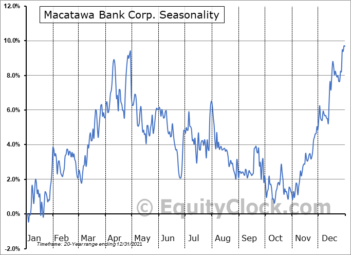 Macatawa Bank Corp. (NASD:MCBC) Seasonality