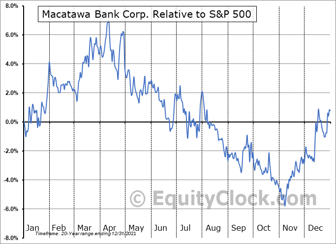 MCBC Relative to the S&P 500