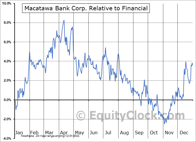 MCBC Relative to the Sector