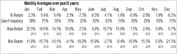 Monthly Seasonal Medley Capital Corp. (NYSE:MCC)