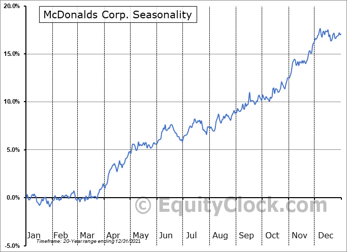 McDonald's Corporation Seasonal Chart
