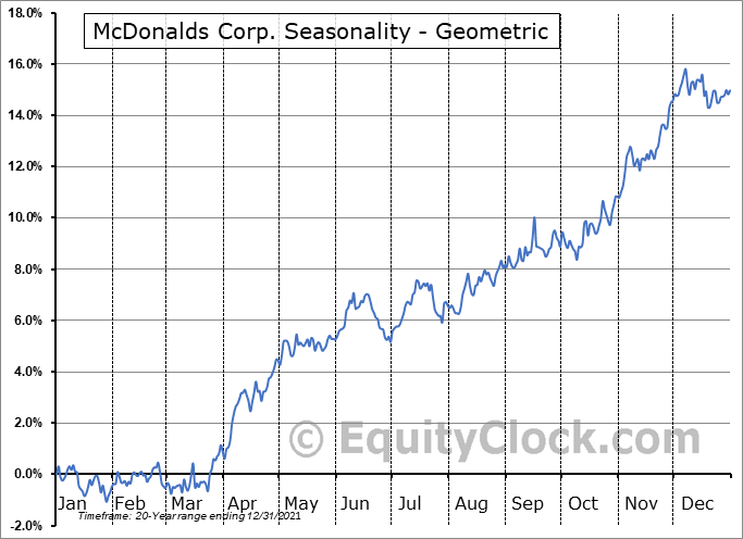 McDonalds Corp. (NYSE:MCD) Seasonality
