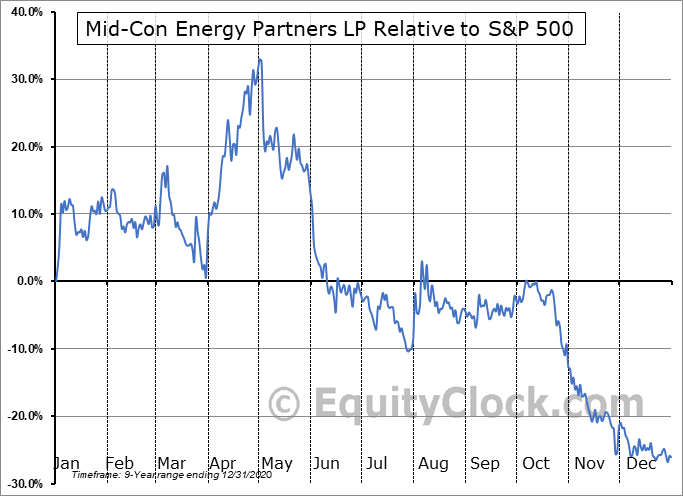 MCEP Relative to the S&P 500