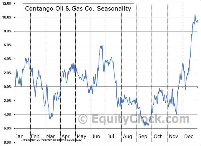 Contango Oil & Gas Company Seasonal Chart