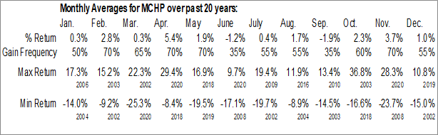 Monthly Seasonal Microchip Technology Inc. (NASD:MCHP)