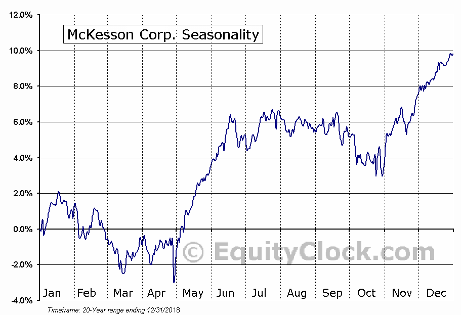 McKesson Corporation Seasonal Chart