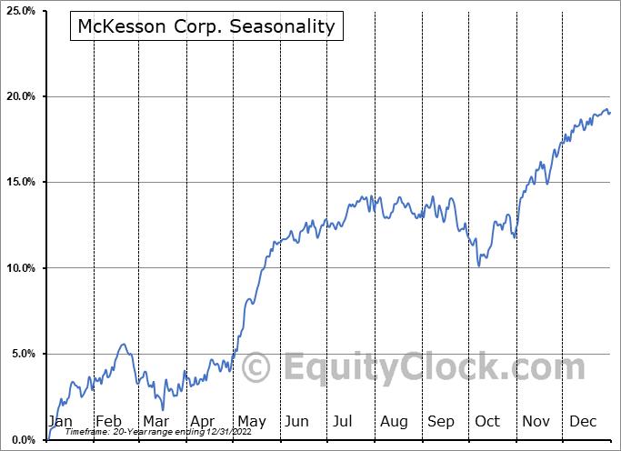 McKesson Corp. (NYSE:MCK) Seasonality