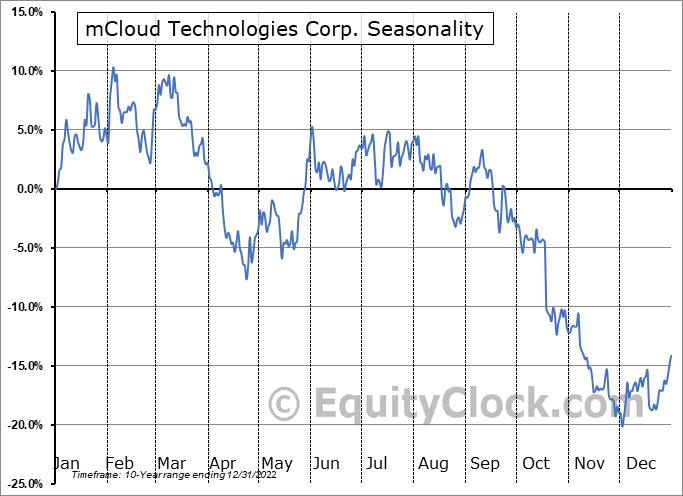 Universal mCloud Corp. (TSXV:MCLD.V) Seasonality