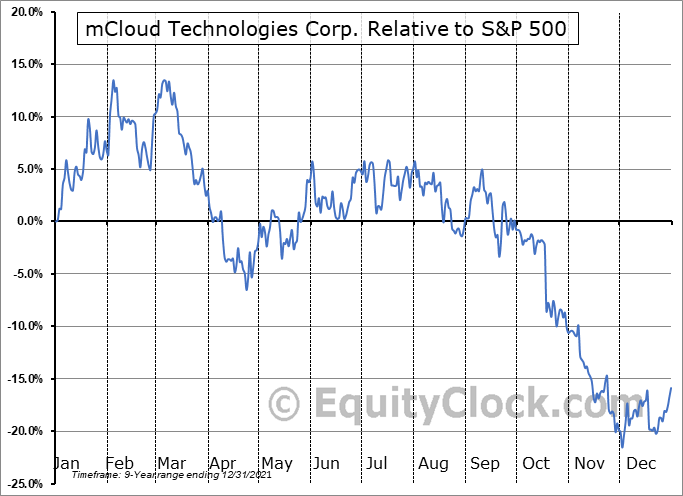MCLD.V Relative to the S&P 500