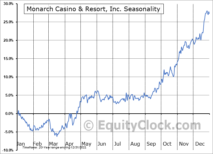 Monarch Casino & Resort, Inc. (NASD:MCRI) Seasonality