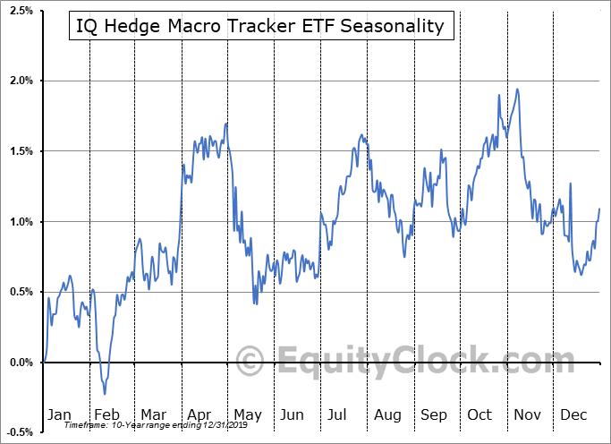 IQ Hedge Macro Tracker ETF (NYSE:MCRO) Seasonality